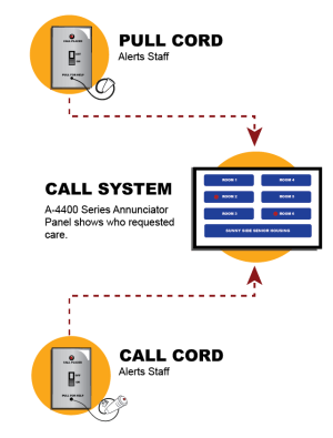 Nurse Call Systems for Assisted Living Facilities | Cornell Communications Emergency Call Systems