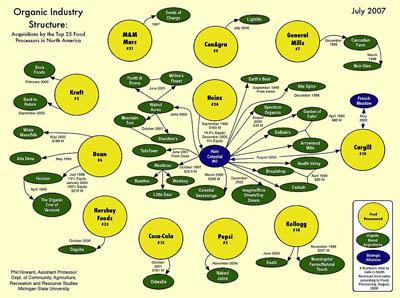 Who Owns Organics - 2007