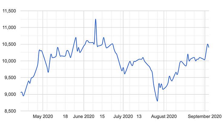 powercorp-chart-20200908