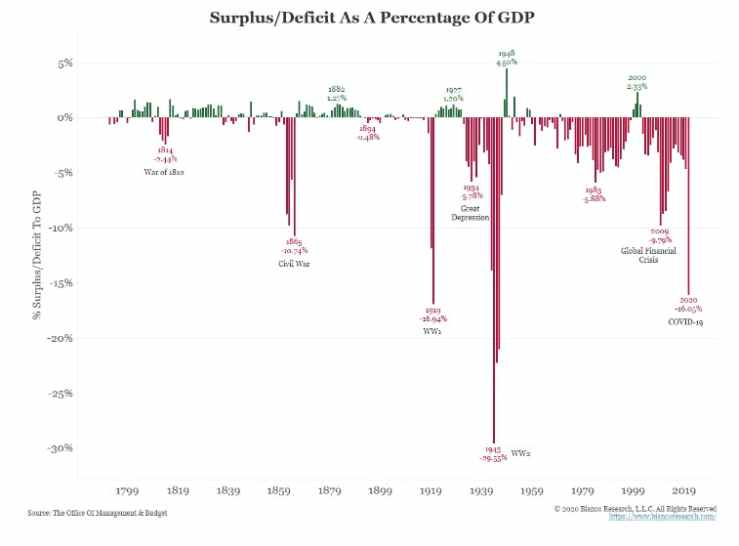 Surplus Deficit as a Percentage of GDP