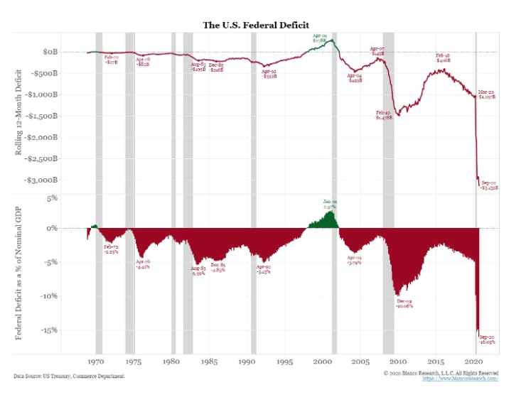 The U.S. Federal Deficit