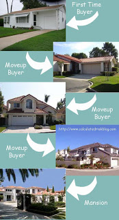 Home Sales One and Done