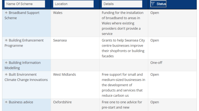 A searchable database of funding schemes and programmes available to private businesses across the UK, by Corporate Welfare Watch.