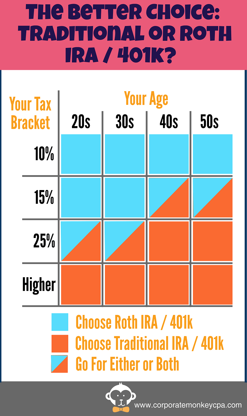 401k growth chart images free any chart examples roth ira growth chart gallery free any chart examples roth ira growth chart choice image free nvjuhfo Choice Image