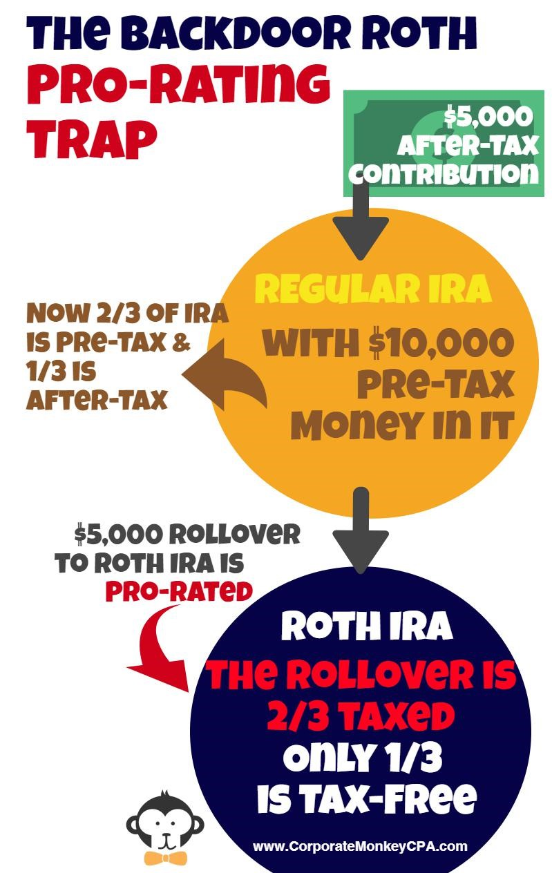 The Backdoor Roth Pro-Rating Trap