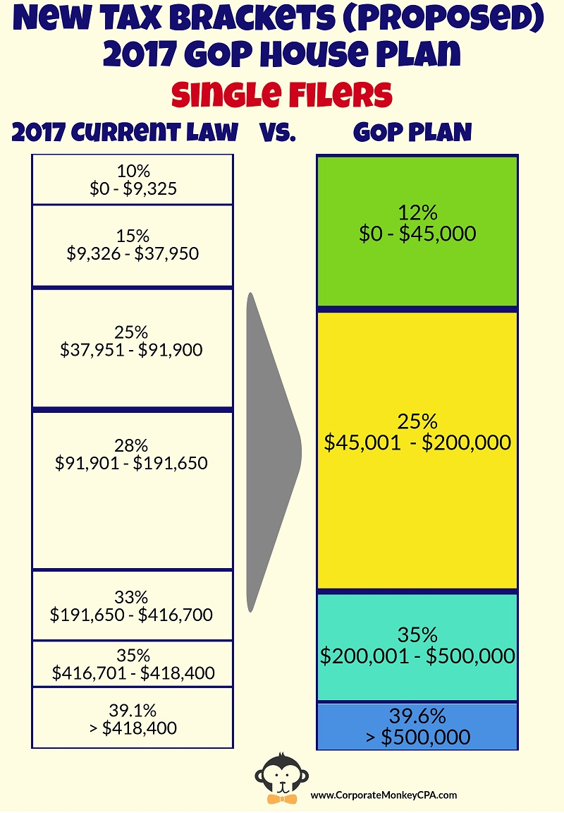 Single Filers New Tax Brackets Republican House Bill