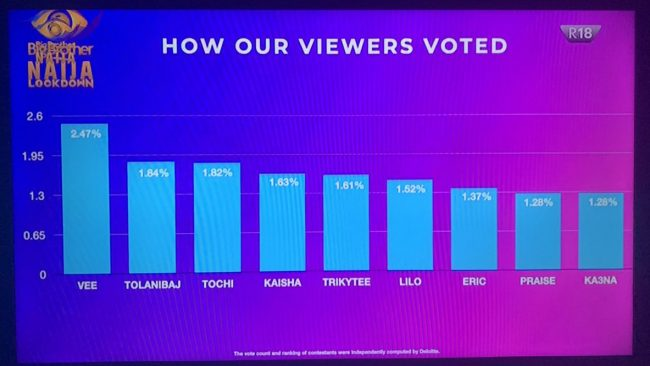 INFO GRAPHICS: How viewers voted for BBNaija housemates ahead of Eviction Sunday