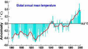 Grafico sull'anomalia climatica in atto