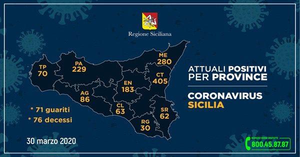 Coronavirus: in Sicilia 559 ricoverati, 76 morti, 71 guariti. A Catania 405 casi