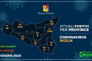 Coronavirus, zero contagi negli ultimi 2 giorni su 4849 tamponi: guariti in aumento. A Catania 398 casi