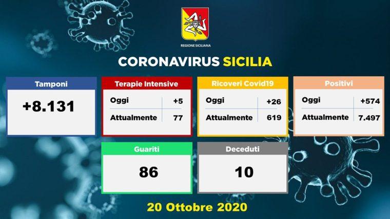 Coronavirus, in Sicilia 574 nuovi casi: in aumento vittime (10) e guariti (86). Nel Catanese 202 contagiati