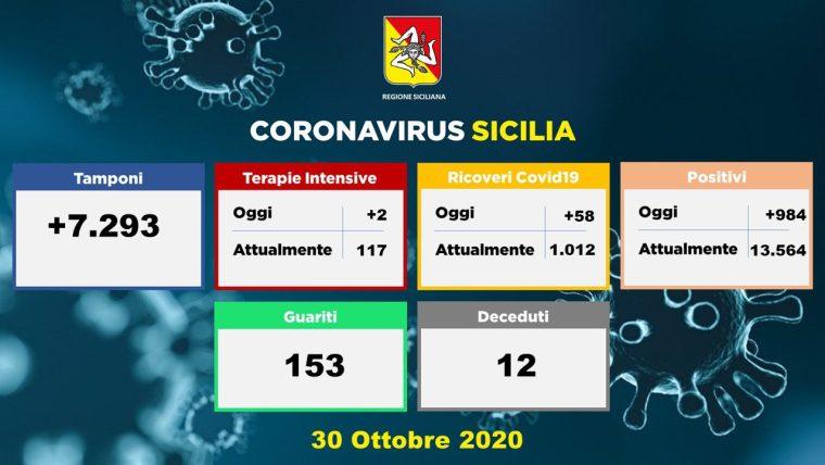 Coronavirus, in Sicilia quasi 1000 nuovi positivi e 12 vittime: 115 in terapia intensiva, 11791 in isolamento