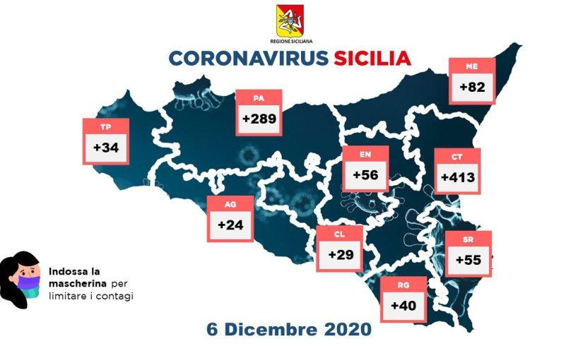 Coronavirus, in Sicilia 1022 nuovi casi con 8132 tamponi: 36 decessi, i guariti sono 780