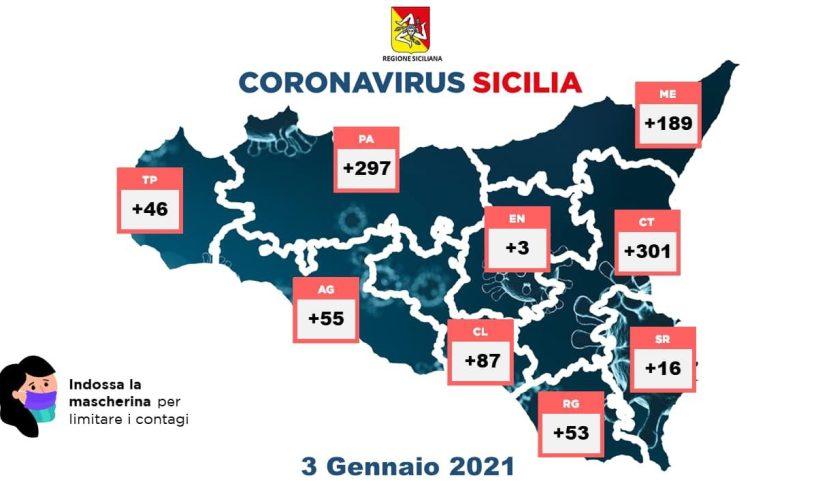 Coronavirus, in Sicilia 1047 nuovi casi con 6319 tamponi: 26 decessi e 380 guariti