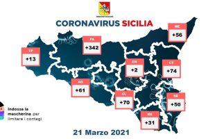 A Catania 74 contagiati. Nell'Isola le dosi di vaccino complessivamente inoculate sono 619742.