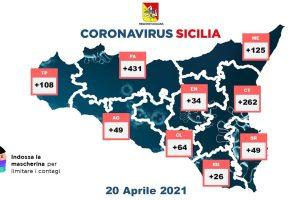 Covid, in Sicilia 1148 nuovi casi su 25779 tamponi: 2535 guariti, 36 vittime