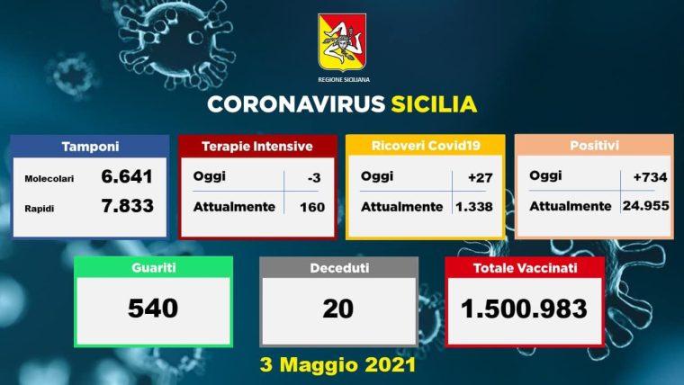 Covid, in Sicilia 734 nuovi casi su 14474 tamponi: 540 guariti, 20 morti