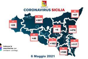 Covid, in Sicilia il numero dei positivi è ancora alto (1202): 24 decessi e 1829 guariti. A Catania 476 contagiati