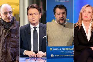 Sondaggio nazionale: Fratelli d'Italia è il primo partito (20,5%), seguono Pd (19,5%) e Lega (17,5%). M5S in calo