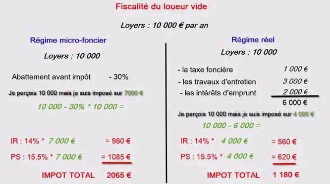 Comment Sont Imposés Les Revenus Locatifs Calculs Et Conseils Pour