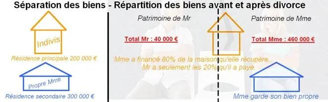 Mariage Qui Recupere Quoi Au Divorce Pour Chaque Regime Matrimonial