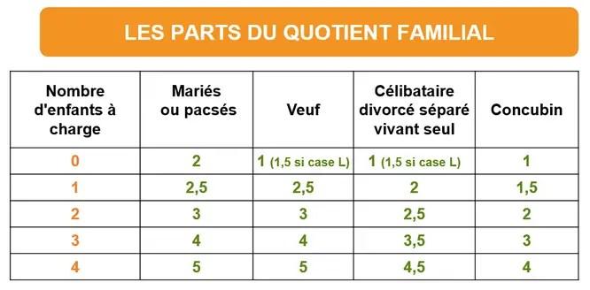 parts du quotient familial : combien de parts avec-vous pour les impôts selon votre situation?