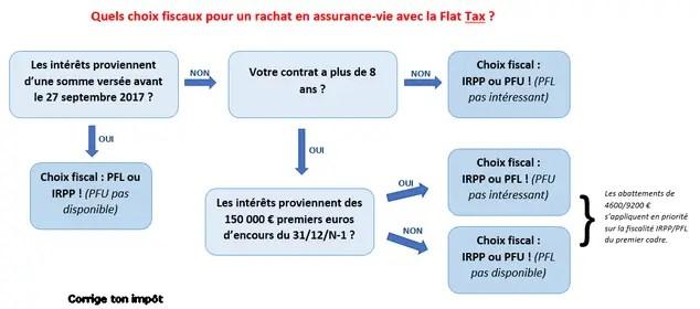 Assurance Vie Et Flat Tax Quel Impot Choisir Sur Les Rachats