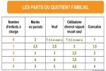 Nombre de parts fiscales pour les mariés, célibataires, concubins, enfants....
