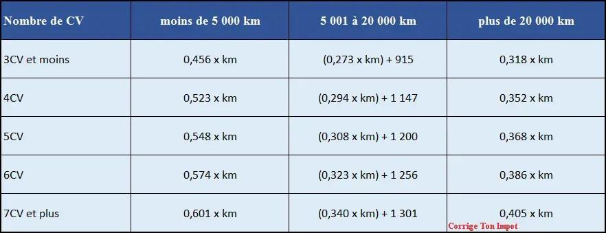 calcul carte grise 2020 Barème 2020 pour les frais kilométriques   Corrigetonimpôt