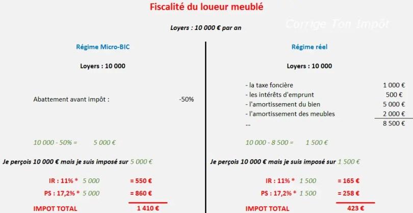 Calcul de l'impôt si vous louez un bien meublé en LMNP selon le choix du régime.