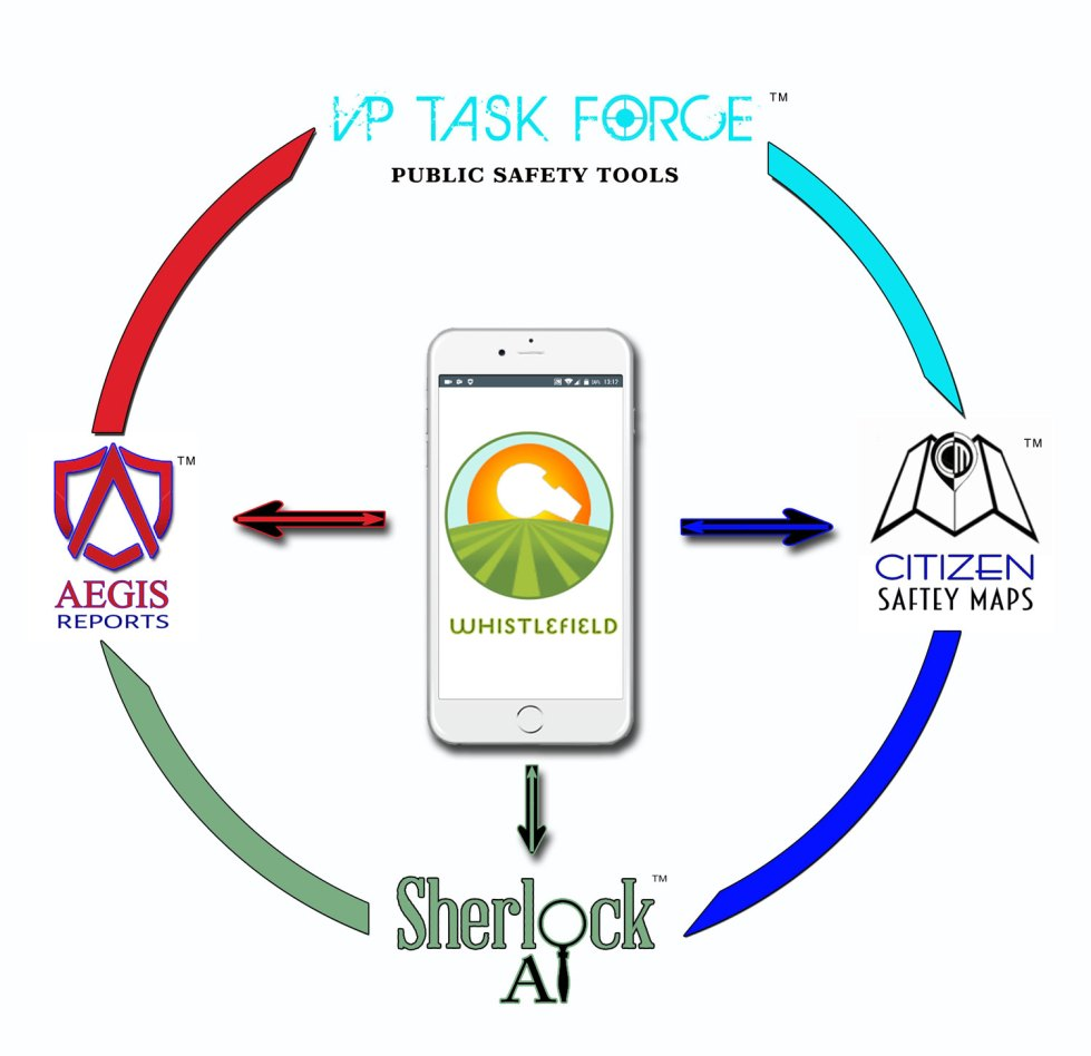 VP Task Force ™ Public Safety Tools - Integrated Software Suite