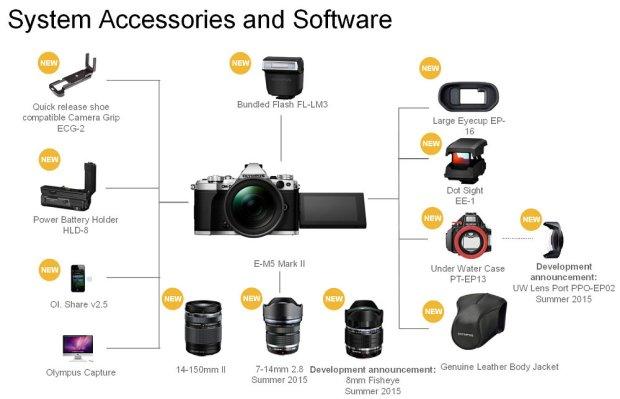 1000-olympus-omd-em5-II-accessories_1423074546