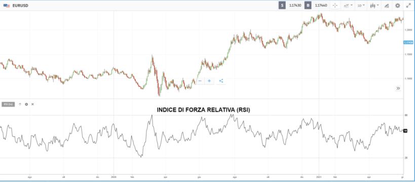 migliori indicatori di trading rsi
