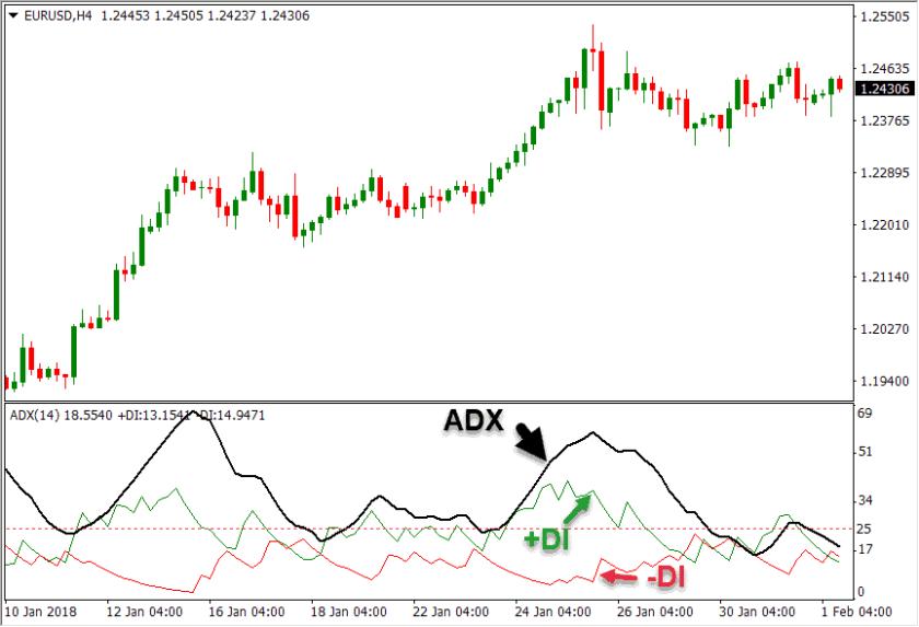 indicador adx