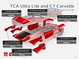 TCA Ultra Lite composite material in the C7 Corvette coupe.
