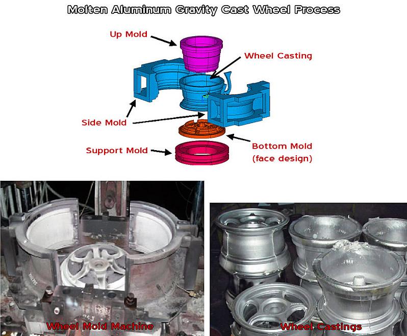 Cast Wheel Process