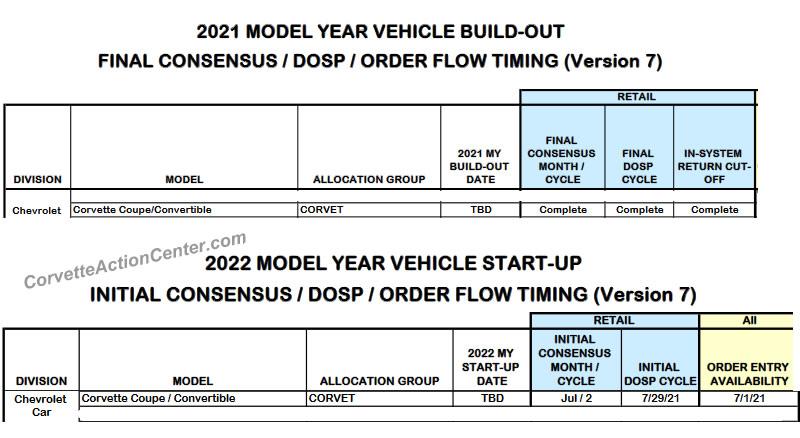 2021 and 2022 Corvette Production Dates