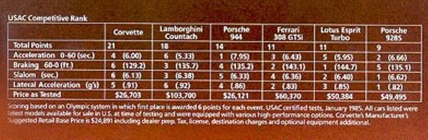 27-1985 USAC Sports Car Comparison Trials600