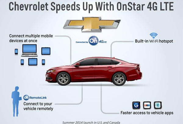 Chevrolet 4G LTE Diagram