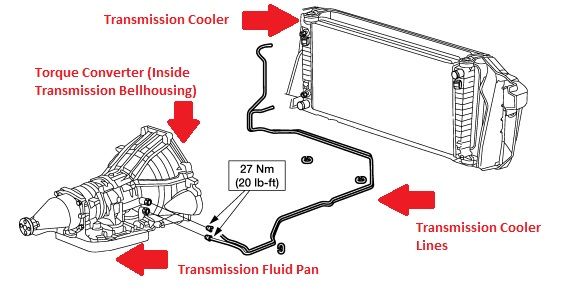 Ford F150 Transmissions 20042014: Overview and HowTos