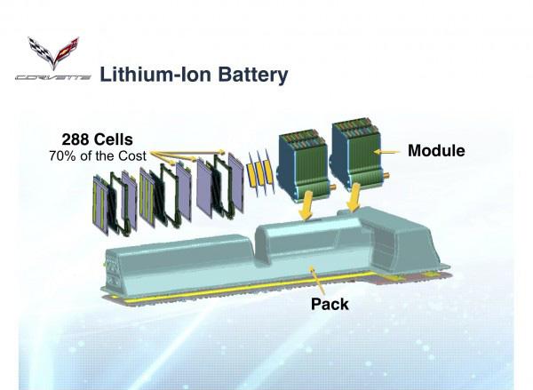 Corvette Lithium-Ion Battery