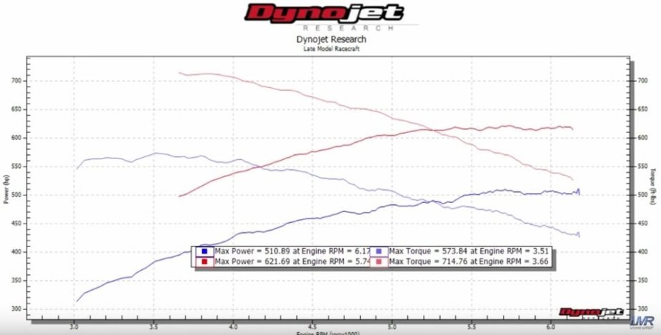 LMR750 Corvette Z06 Dyno Sheet