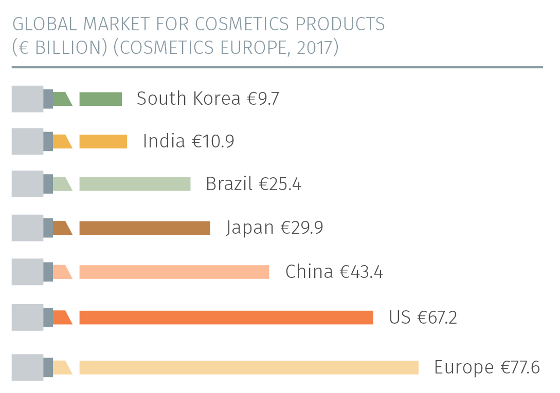 Cosmetics Europe The Personal Care Association