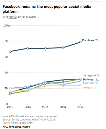 Pew Research Center - FB Most Popular Social Platform
