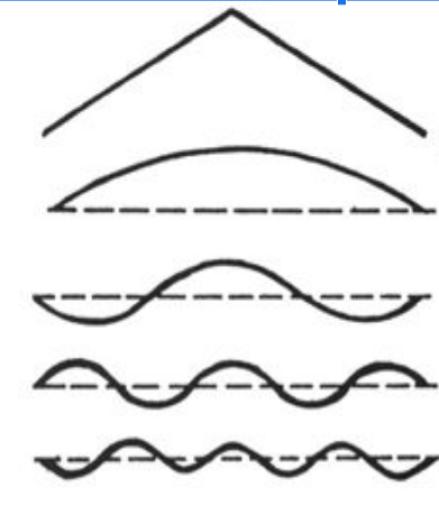 Odd Harmonics of a Triangular wave