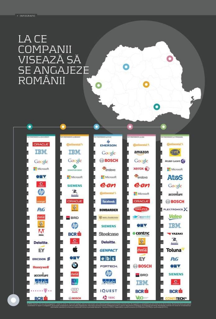 companii - romanii - angajeze