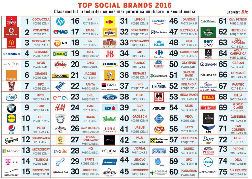 Top Social Brands 2016 - branduri în Social Media