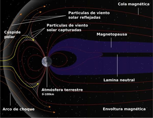 Resultado de imagen para campo electromagnetico de la tierra