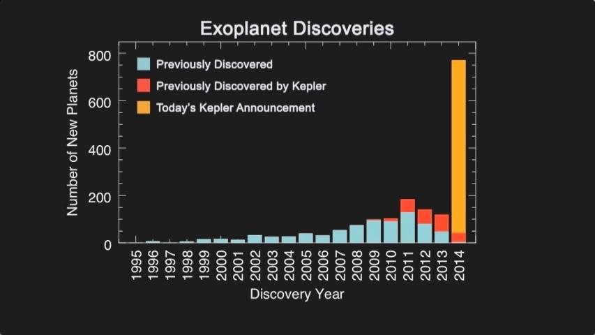 Histograma exoplanetas