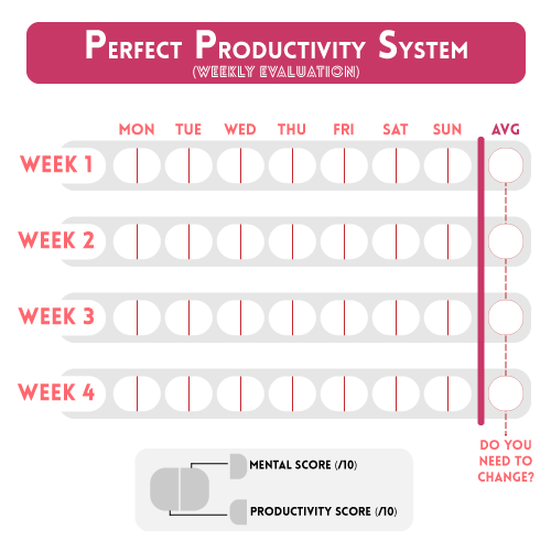 Perfect Productivity System Evaluation Printable for The Perfect Productivity System: a Complete Guide on How to Create Yours